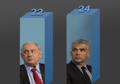 رئيس المعارضة الاسرائيلية يهاجم نتنياهو ويعلن معارضته لقرار الضم