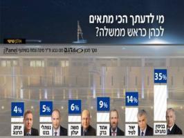 القناة الثانية العبرية: نتنياهو ما زال الأقوى إسرائيليا رغم شبهات الفساد