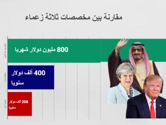 800 مليون دولار راتب ملك السعودية شهريًا ؟