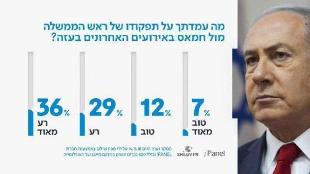 استطلاع إسرائيلي: حماس انتصرت في الجولة الأخيرة