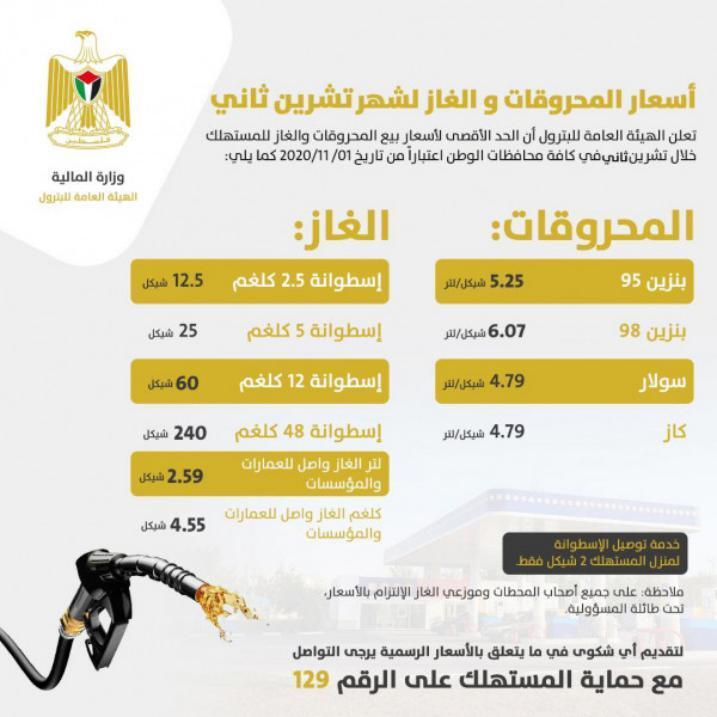 أسعار المحروقات والغاز في فلسطين